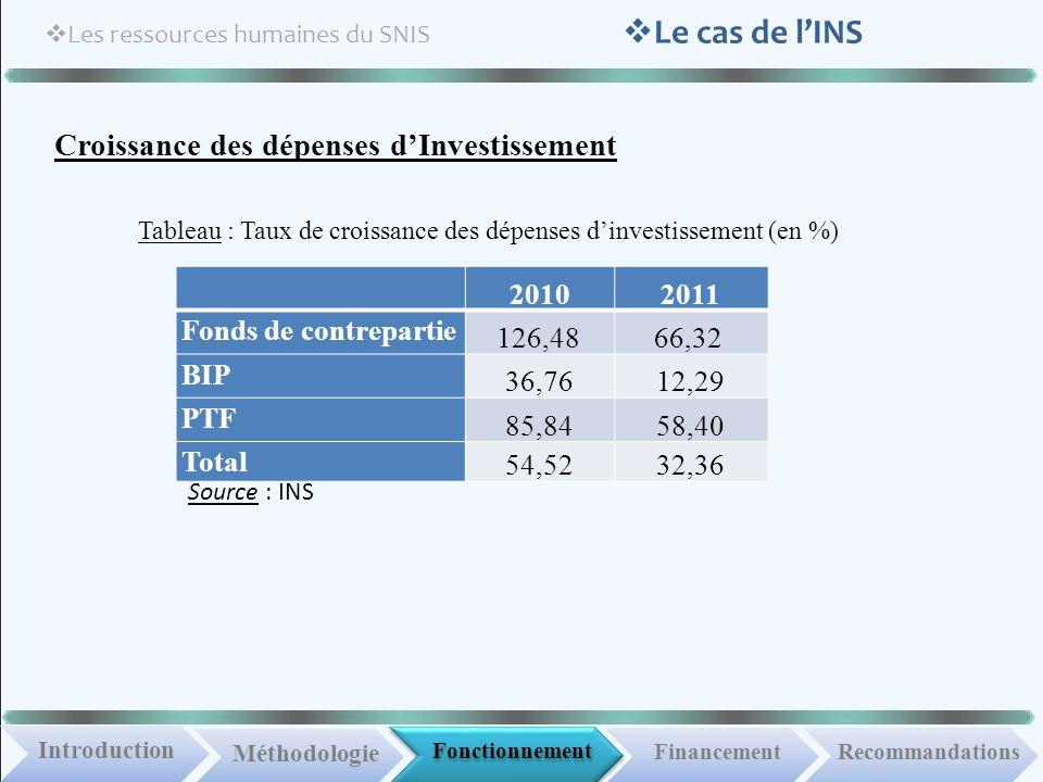 Fonctionnement IntroductionMéthodologie Financement Les ressources humaines du SNIS Recommandations Le cas de lINS Croissance des dépenses dInvestisse