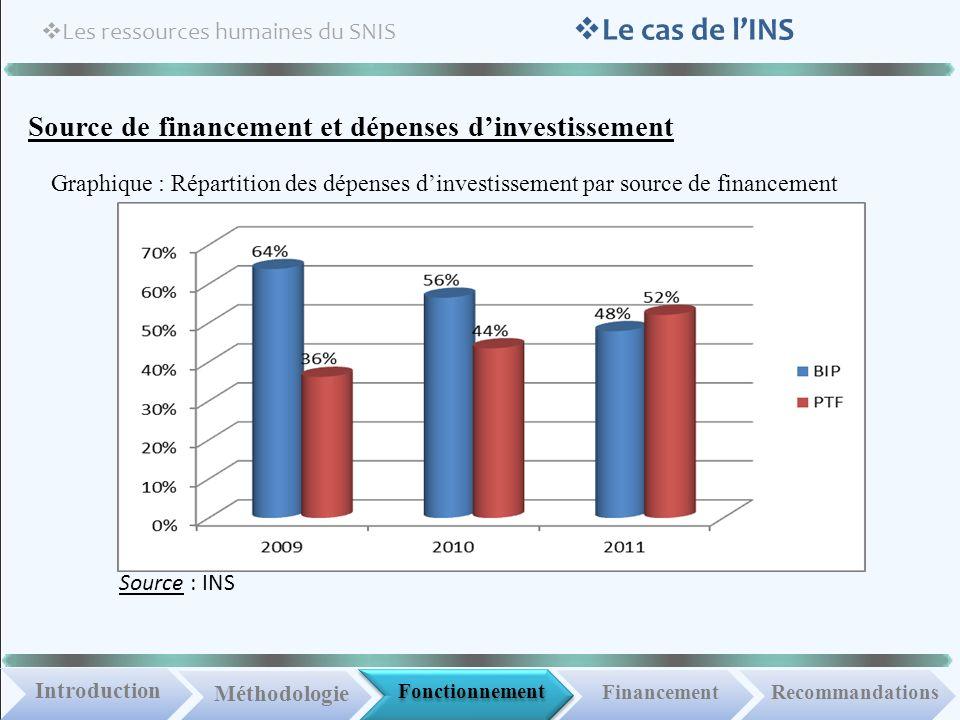 Fonctionnement IntroductionMéthodologie Financement Les ressources humaines du SNIS Recommandations Le cas de lINS Source de financement et dépenses d