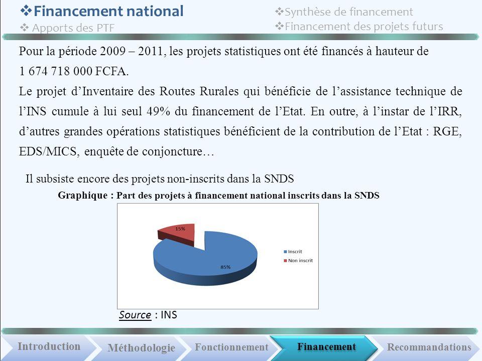 Financement IntroductionMéthodologie Fonctionnement Financement national Apports des PTF Recommandations Synthèse de financement Financement des projets futurs Pour la période 2009 – 2011, les projets statistiques ont été financés à hauteur de 1 674 718 000 FCFA.