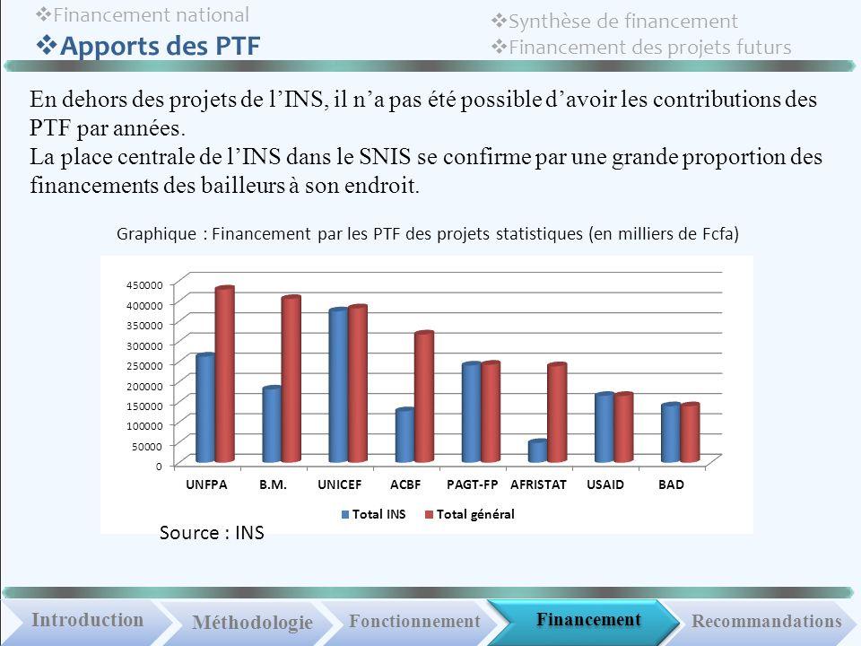 Financement IntroductionMéthodologie FonctionnementRecommandations Financement national Apports des PTF Synthèse de financement Financement des projets futurs En dehors des projets de lINS, il na pas été possible davoir les contributions des PTF par années.