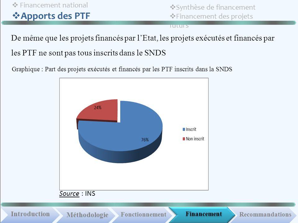 Financement national Apports des PTF Synthèse de financement Financement des projets futurs De même que les projets financés par lEtat, les projets ex
