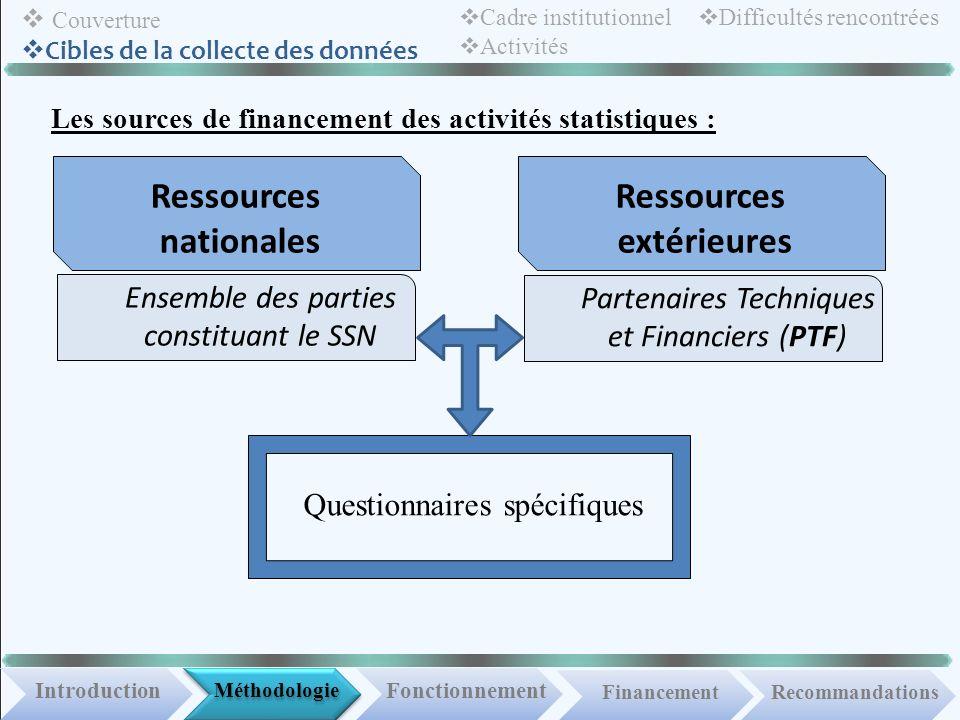 Méthodologie IntroductionFonctionnement Financement Couverture Cibles de la collecte des données Recommandations Cadre institutionnel Activités Diffic