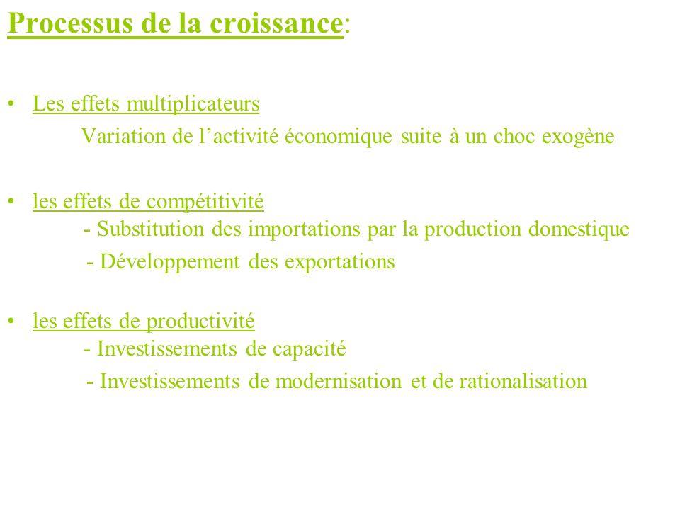 Processus de la croissance: Les effets multiplicateurs Variation de lactivité économique suite à un choc exogène les effets de compétitivité - Substit