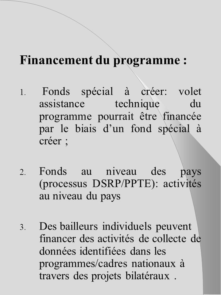 Financement du programme : 1.