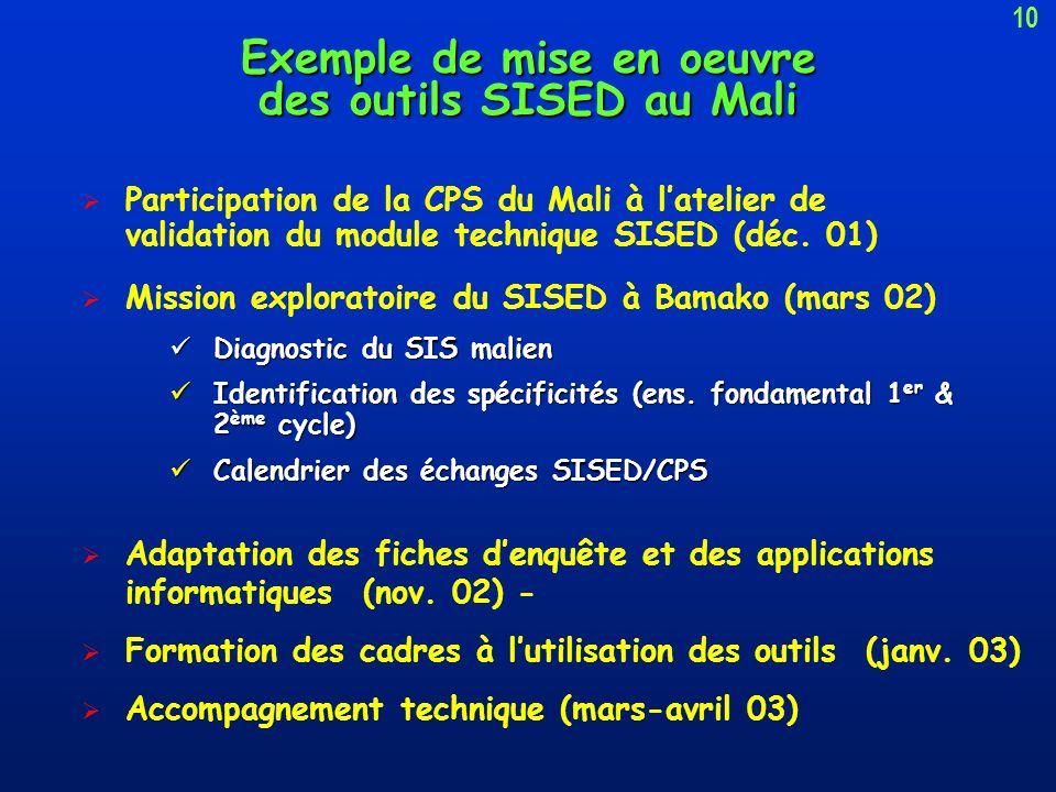 Étapes de la mise en œuvre du module: 1)Atelier sous-régional de validation Dakar (12/2001) Validation du module et des outils informatiques par 9 pay