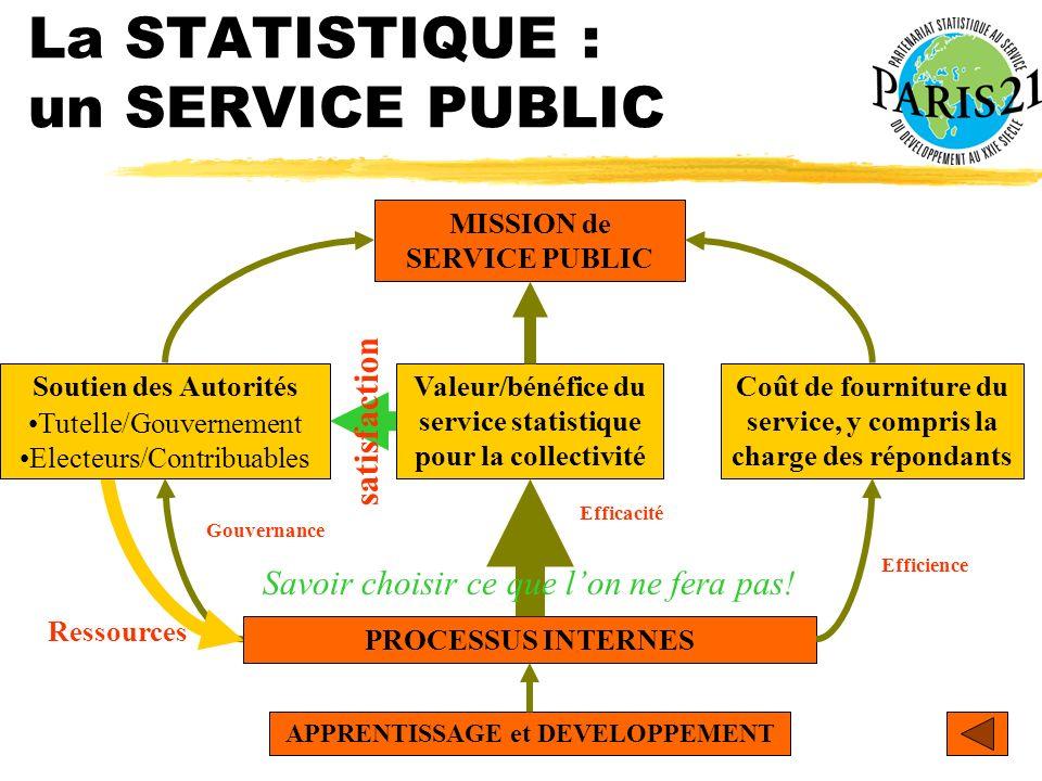 Atelier PARIS21 Yaoundé 9-11 décembre 2002 La STATISTIQUE : un SERVICE PUBLIC MISSION de SERVICE PUBLIC PROCESSUS INTERNES APPRENTISSAGE et DEVELOPPEM