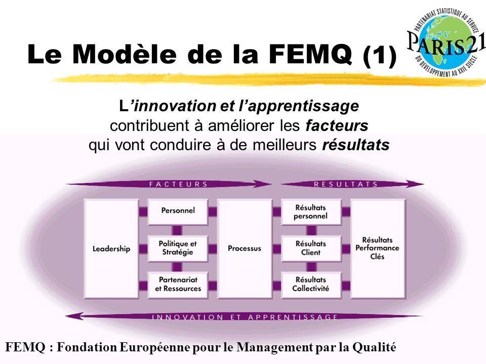 Atelier PARIS21 Yaoundé 9-11 décembre 2002 Le Modèle de la FEMQ (1) Linnovation et lapprentissage contribuent à améliorer les facteurs qui vont conduire à de meilleurs résultats FEMQ : Fondation Européenne pour le Management par la Qualité