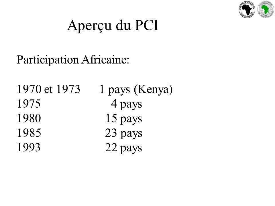 Aperçu du PCI Participation Africaine: 1970 et 19731 pays (Kenya) 1975 4 pays 1980 15 pays 1985 23 pays 1993 22 pays