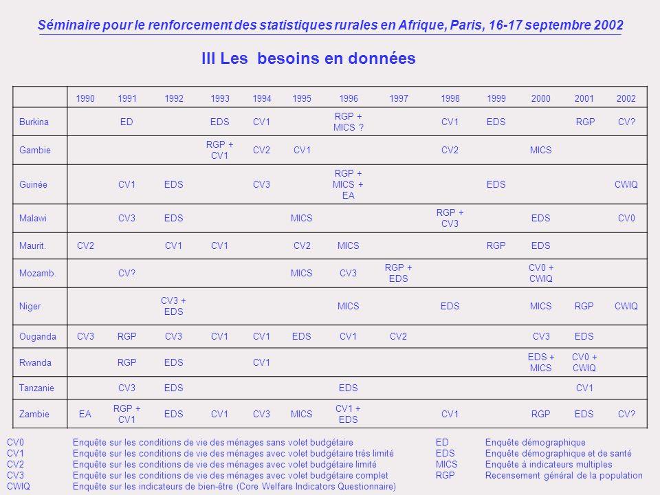 1990199119921993199419951996199719981999200020012002 Burkina ED EDSCV1 RGP + MICS ? CV1EDS RGPCV? Gambie RGP + CV1 CV2CV1 CV2 MICS Guinée CV1EDS CV3 R