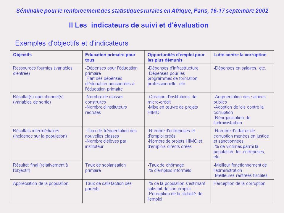 Exemples d'objectifs et d'indicateurs Séminaire pour le renforcement des statistiques rurales en Afrique, Paris, 16-17 septembre 2002 II Les indicateu
