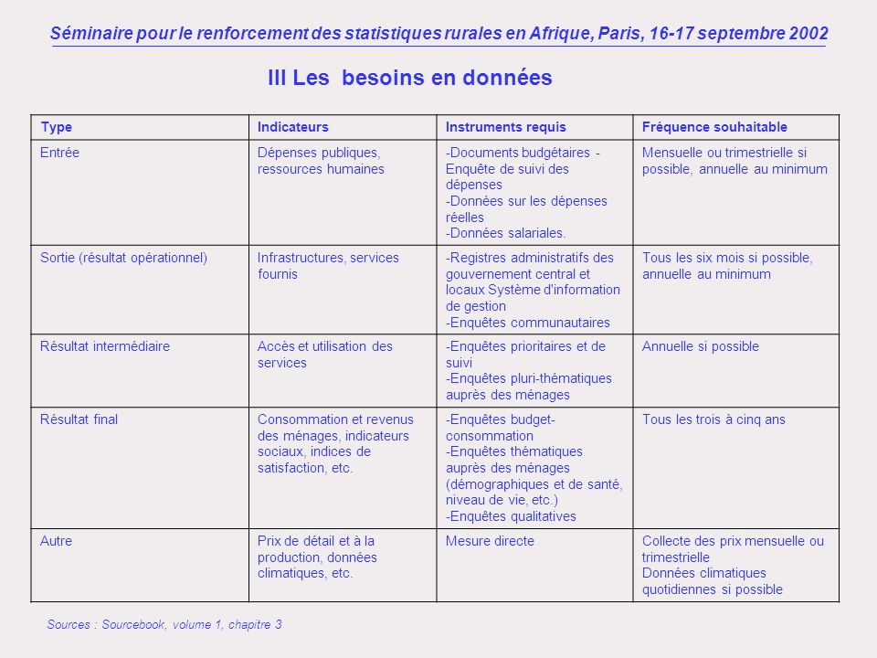 Séminaire pour le renforcement des statistiques rurales en Afrique, Paris, 16-17 septembre 2002 III Les besoins en données Sources d information théoriques Données administratives Enquêtes pluri-thématiques - Recensements de population - Enquêtes sur les conditions de vie (de type LSMS) - Enquête d évaluation et de suivi rapide (QUID ou CWIQ) - Enquêtes qualitatives et participatives (PPA) - Enquêtes budget consommation - Enquêtes démographiques et de santé (EDS) - Enquêtes agricoles (recensements ou enquête par sondage) Autres sources d information dans les domaines rural et agricole Enquêtes plus « spécialisées »