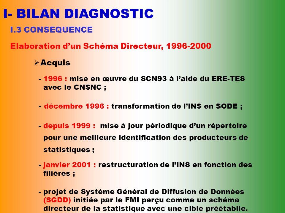 I- BILAN DIAGNOSTIC I.3 CONSEQUENCE Elaboration dun Schéma Directeur, 1996-2000 Explications - adoption tardive (1997) ; - non recrutements de nouveau