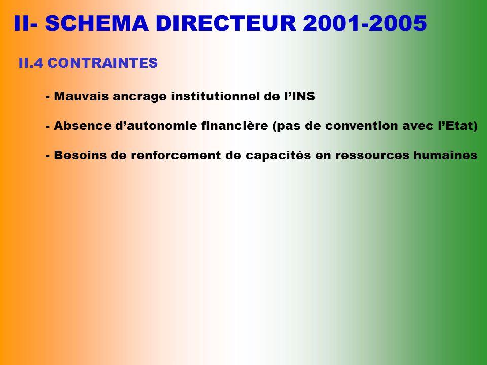 II- SCHEMA DIRECTEUR 2001-2005 II.3 RESULTATS ATTENDUS - Vulgarisation des informations Statistiques à travers :. Le service de diffusion et de Market