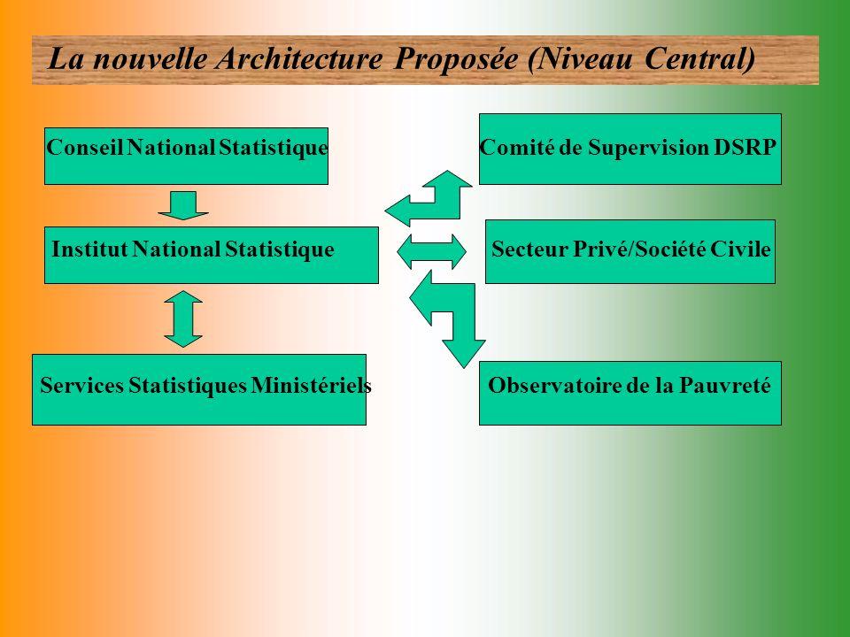 III- APPAREIL STATISTIQUE NATIONAL ET REDUCTION DE LA PAUVRETE III.2 PREALABLES A LA MISE EN ŒUVRE DU DSRP - élaborer une législation sur la statistiq