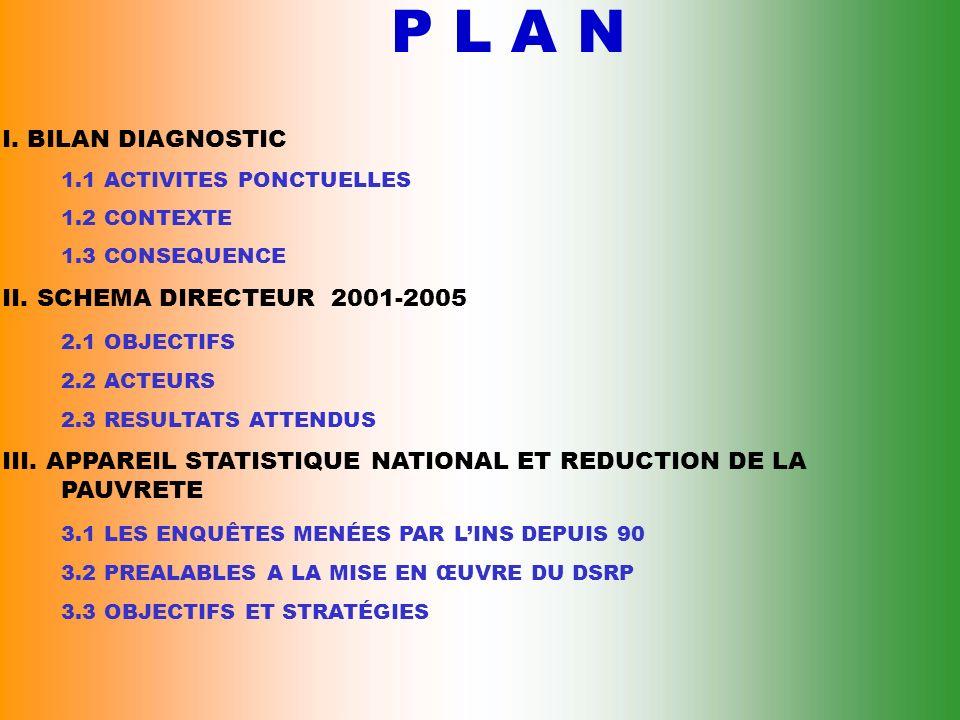 P L A N I.BILAN DIAGNOSTIC 1.1 ACTIVITES PONCTUELLES 1.2 CONTEXTE 1.3 CONSEQUENCE II.