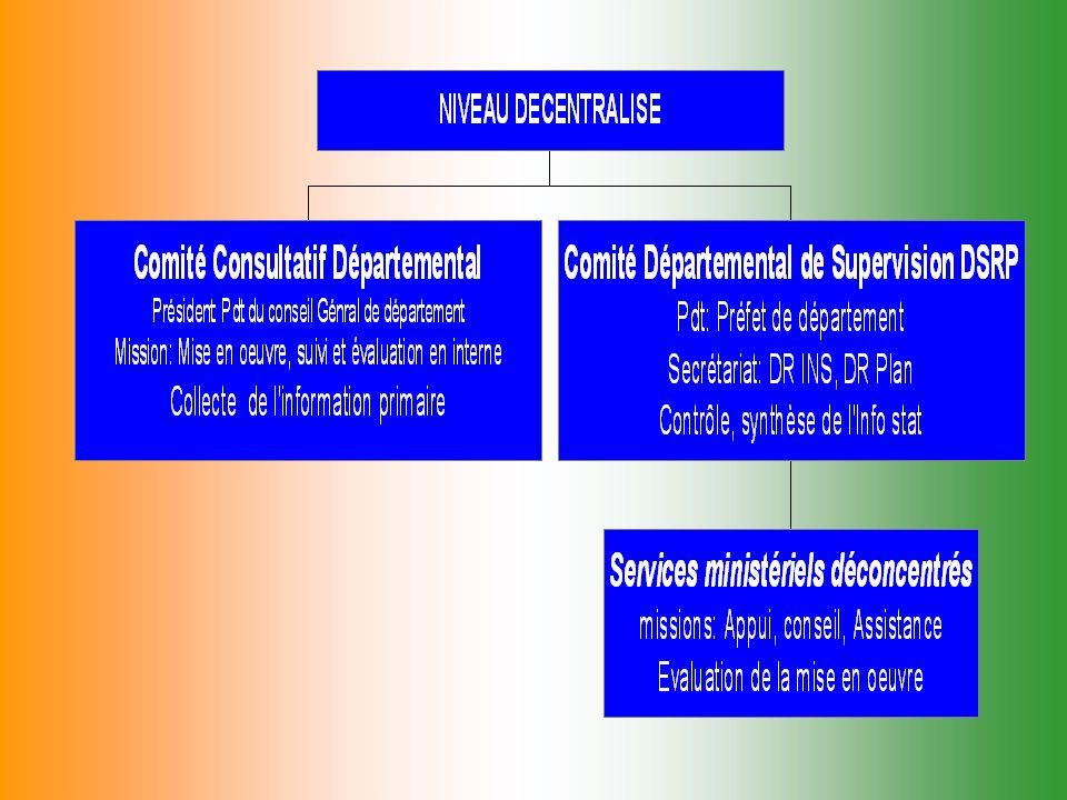 Conseil National Statistique Comité de Supervision DSRP Institut National Statistique Secteur Privé/Société Civile Services Statistiques Ministériels