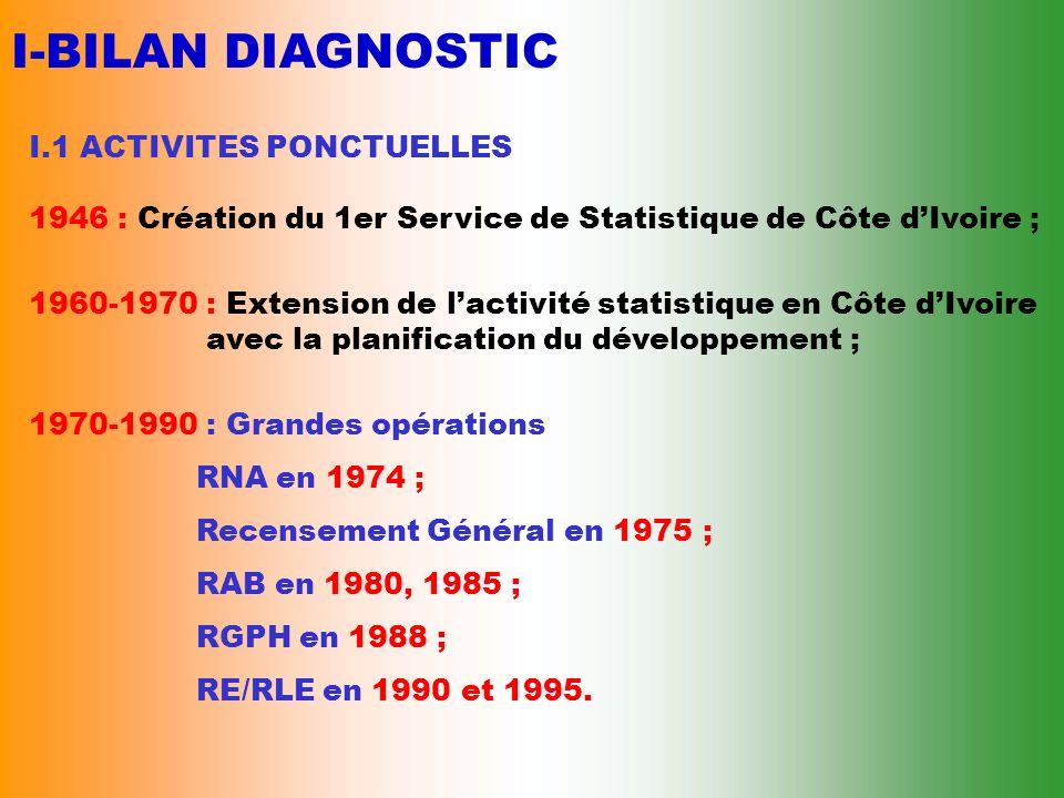 II- SCHEMA DIRECTEUR 2001-2005 II.3 RESULTATS ATTENDUS - Productions régulières de statistiques courantes de lINS :.