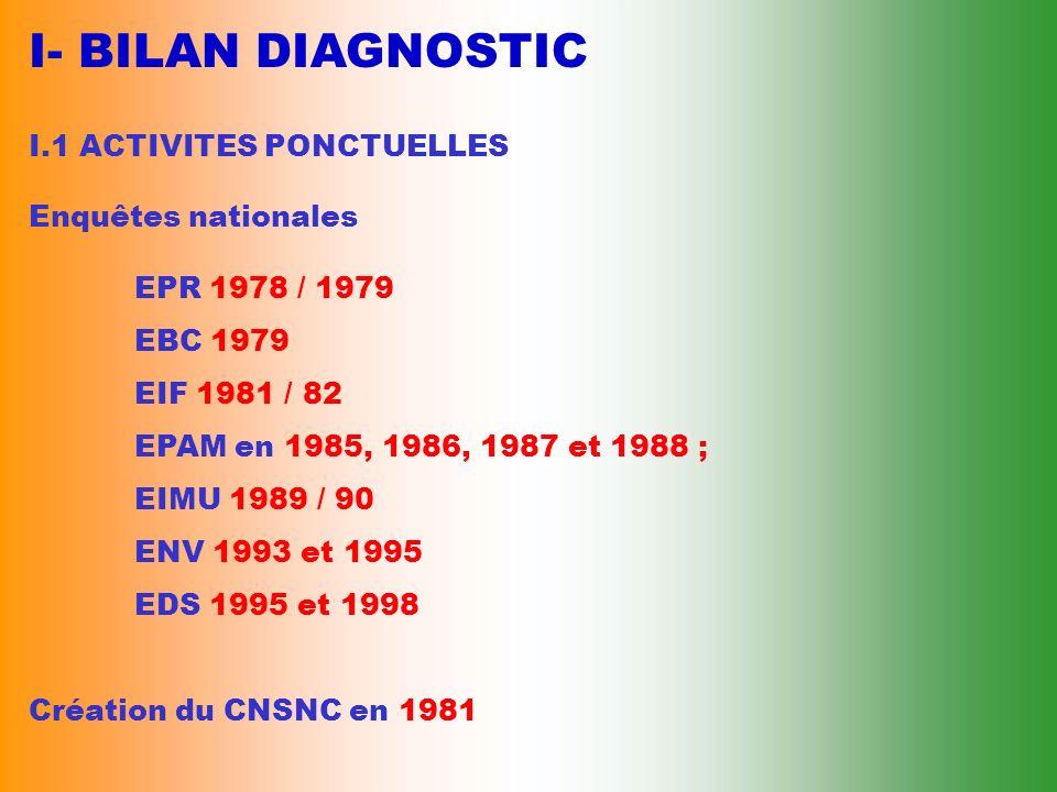 I- BILAN DIAGNOSTIC I.1 ACTIVITES PONCTUELLES Enquêtes nationales EPR 1978 / 1979 EBC 1979 EIF 1981 / 82 EPAM en 1985, 1986, 1987 et 1988 ; EIMU 1989 / 90 ENV 1993 et 1995 EDS 1995 et 1998 Création du CNSNC en 1981