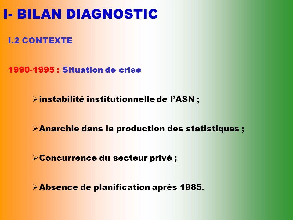 I- BILAN DIAGNOSTIC I.2 CONTEXTE 1990-1995 : Situation de crise instabilité institutionnelle de lASN ; Anarchie dans la production des statistiques ; Concurrence du secteur privé ; Absence de planification après 1985.