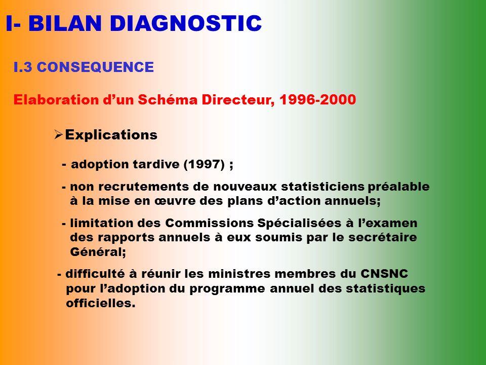 I- BILAN DIAGNOSTIC I.3 CONSEQUENCE Elaboration dun Schéma Directeur, 1996-2000 Résultats - approuvé en avril 1997 ; - fait lobjet dans son exécution