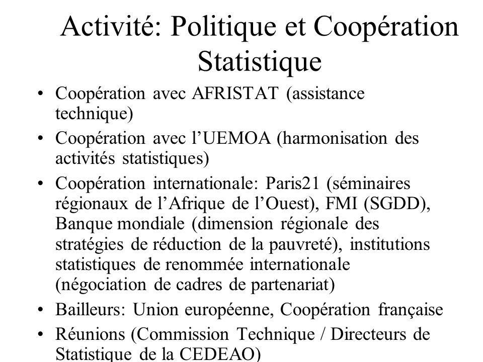 Activité: Politique et Coopération Statistique Coopération avec AFRISTAT (assistance technique) Coopération avec lUEMOA (harmonisation des activités s