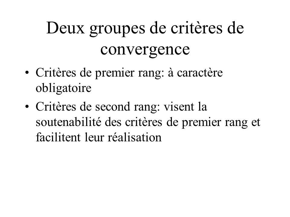 Deux groupes de critères de convergence Critères de premier rang: à caractère obligatoire Critères de second rang: visent la soutenabilité des critère