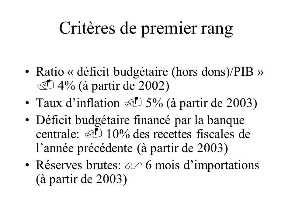 Critères de second rang Prohibition de nouveaux arriérés et liquidation des arriérés existants Ratio recettes fiscales/PIB: 20% Ratio Masse salariale / Recettes fiscales: 35% Ratio Dépenses de capital / Recettes fiscales: 20% Taux déchange réel stables Taux dintérêt réels positifs