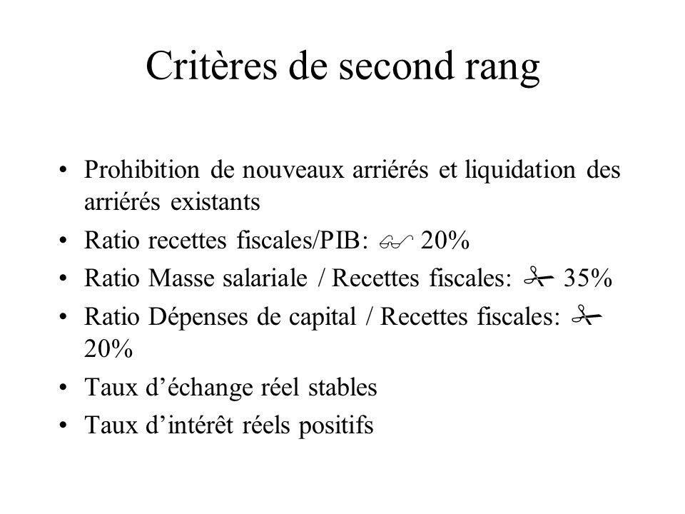 Critères de second rang Prohibition de nouveaux arriérés et liquidation des arriérés existants Ratio recettes fiscales/PIB: 20% Ratio Masse salariale