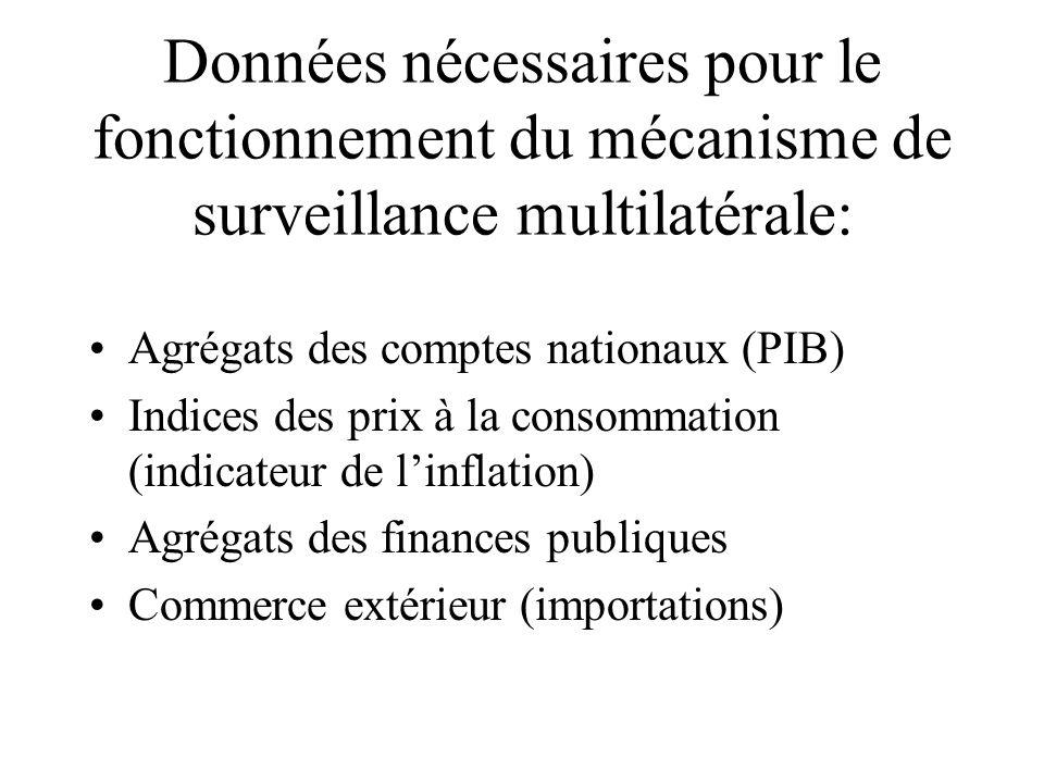 Données nécessaires pour le fonctionnement du mécanisme de surveillance multilatérale: Agrégats des comptes nationaux (PIB) Indices des prix à la cons