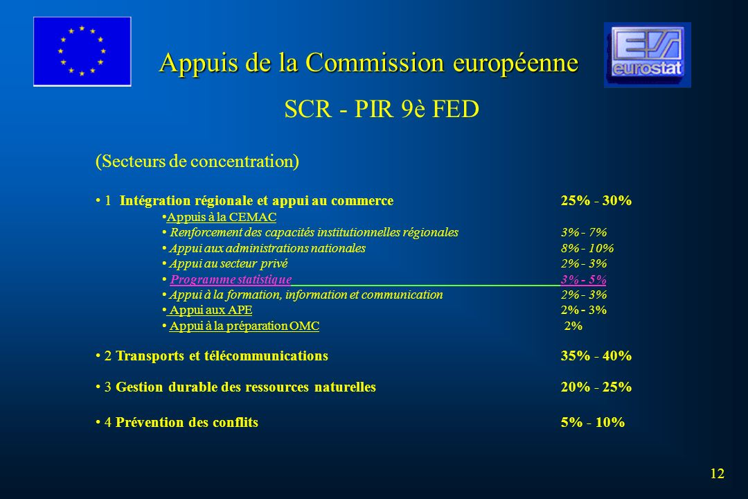 12 (Secteurs de concentration) 1 Intégration régionale et appui au commerce25% - 30% Appuis à la CEMAC Renforcement des capacités institutionnelles ré