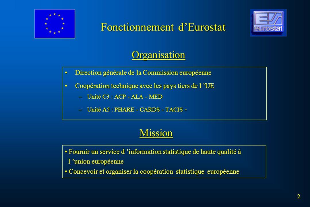 Fonctionnement dEurostat 2 Direction générale de la Commission européenneDirection générale de la Commission européenne Coopération technique avec les