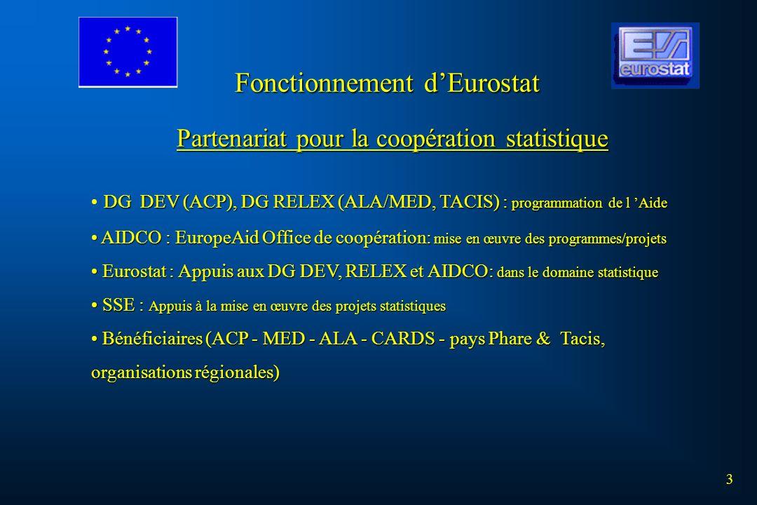 Partenariat pour la coopération statistique DG DEV (ACP), DG RELEX (ALA/MED, TACIS) : programmation de l Aide AIDCO : EuropeAid Office de coopération: