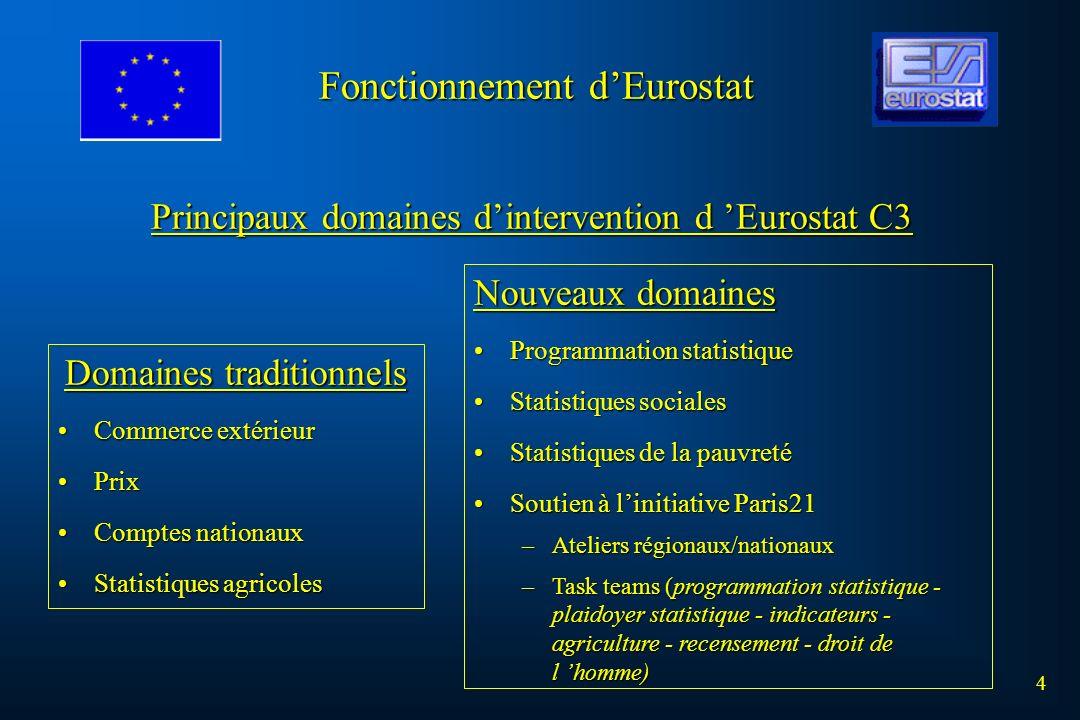 Domaines traditionnels Commerce extérieurCommerce extérieur PrixPrix Comptes nationauxComptes nationaux Statistiques agricolesStatistiques agricoles P