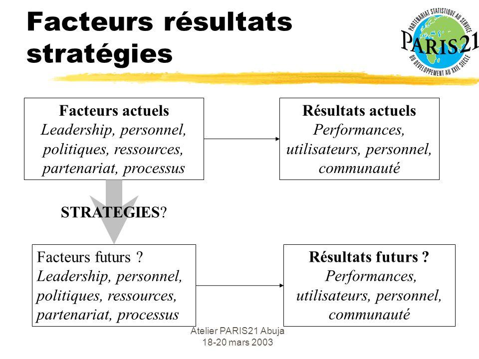 Atelier PARIS21 Abuja 18-20 mars 2003 Facteurs résultats stratégies Facteurs actuels Leadership, personnel, politiques, ressources, partenariat, processus Résultats actuels Performances, utilisateurs, personnel, communauté Facteurs futurs .