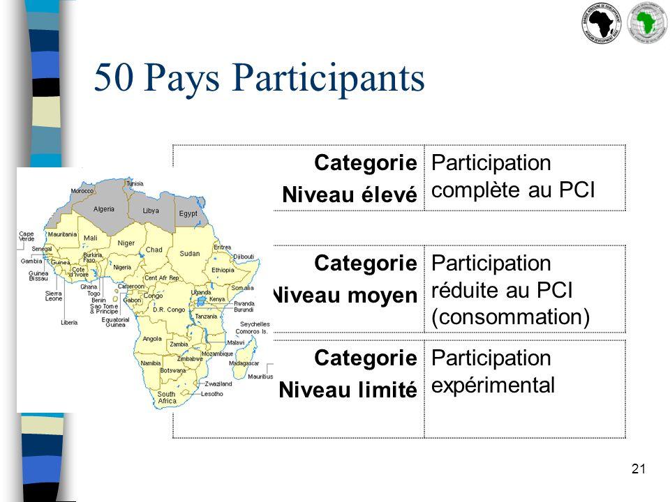 21 50 Pays Participants Categorie Niveau élevé Participation complète au PCI Categorie Niveau moyen Participation réduite au PCI (consommation) Categorie Niveau limité Participation expérimental