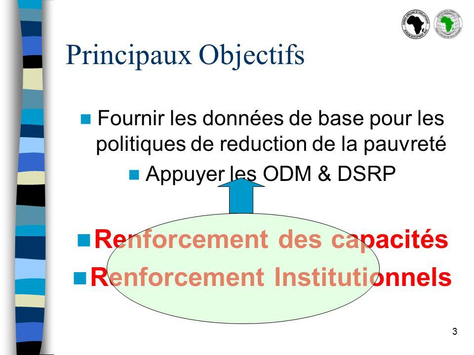 3 Principaux Objectifs Fournir les données de base pour les politiques de reduction de la pauvreté Appuyer les ODM & DSRP Renforcement des capacités Renforcement Institutionnels