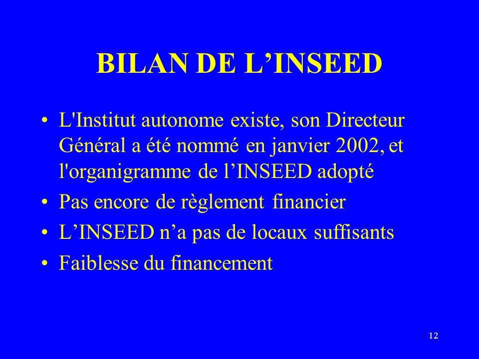 12 BILAN DE LINSEED L'Institut autonome existe, son Directeur Général a été nommé en janvier 2002, et l'organigramme de lINSEED adopté Pas encore de r