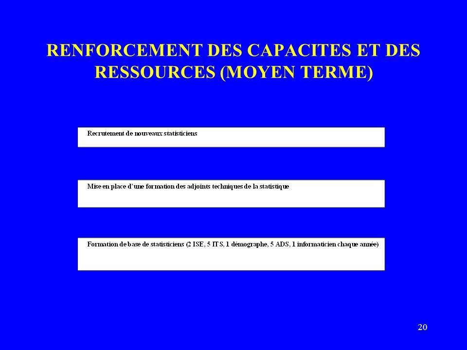 20 RENFORCEMENT DES CAPACITES ET DES RESSOURCES (MOYEN TERME)