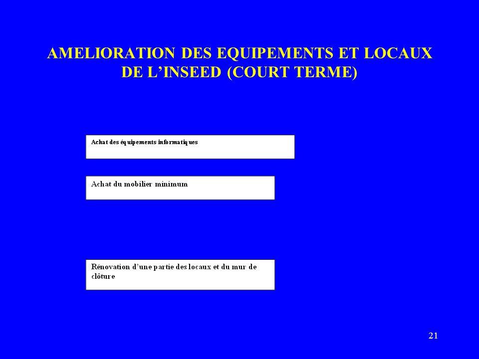 21 AMELIORATION DES EQUIPEMENTS ET LOCAUX DE LINSEED (COURT TERME)
