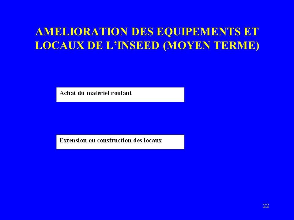 22 AMELIORATION DES EQUIPEMENTS ET LOCAUX DE LINSEED (MOYEN TERME)