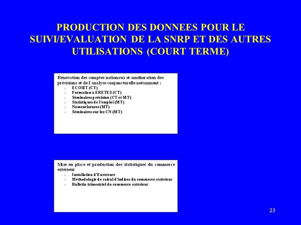 23 PRODUCTION DES DONNEES POUR LE SUIVI/EVALUATION DE LA SNRP ET DES AUTRES UTILISATIONS (COURT TERME)