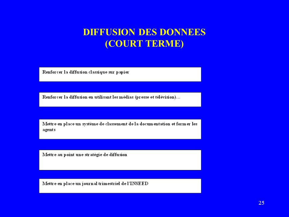 25 DIFFUSION DES DONNEES (COURT TERME)