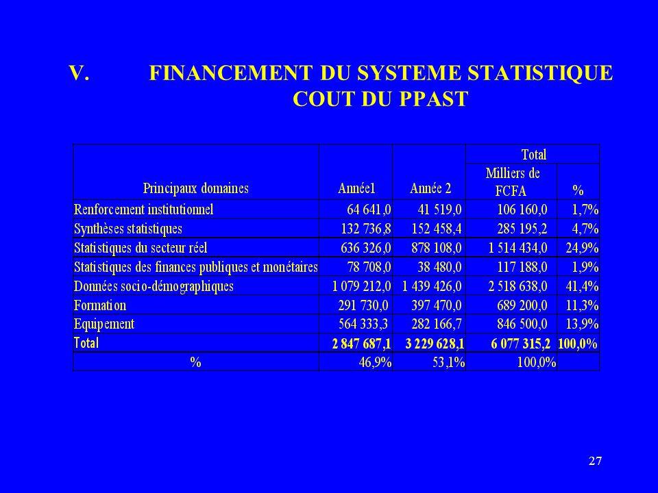 27 V.FINANCEMENT DU SYSTEME STATISTIQUE COUT DU PPAST