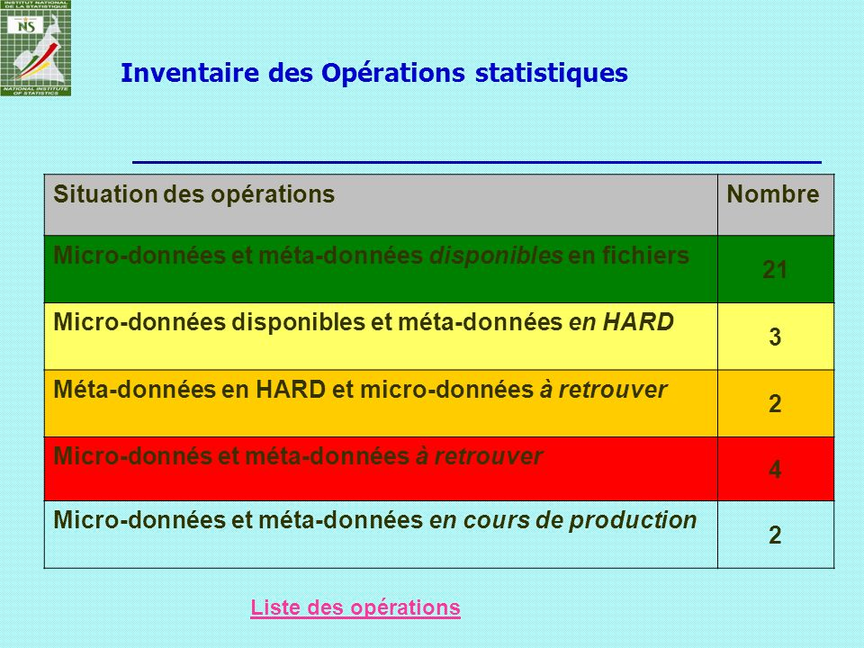 Inventaire des Opérations statistiques Situation des opérationsNombre Micro-données et méta-données disponibles en fichiers 21 Micro-données disponibl