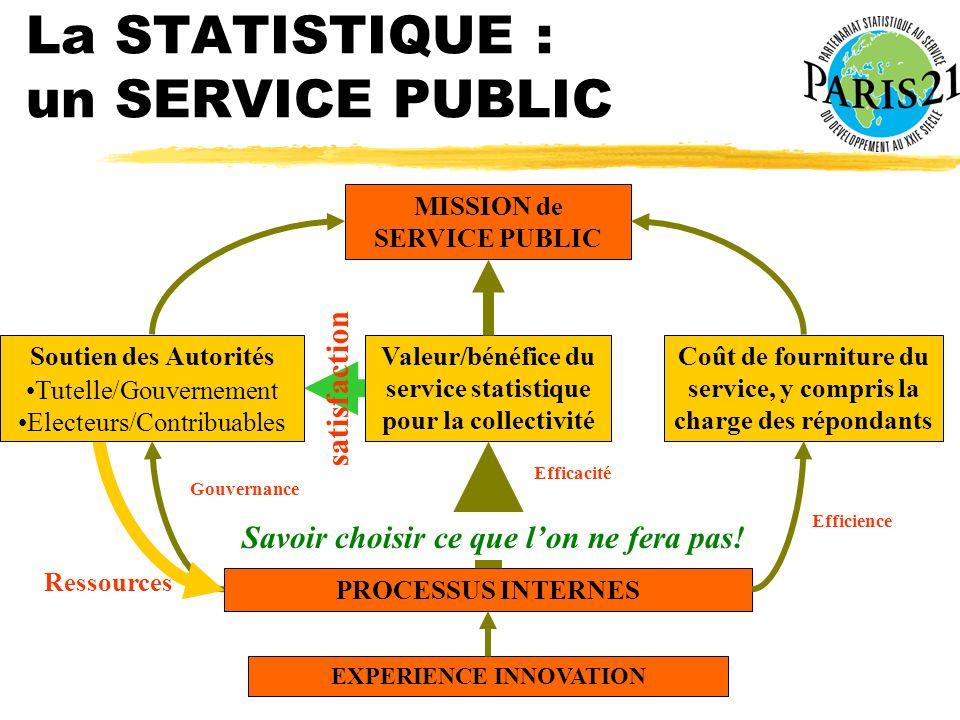 Atelier PARIS21 Dakar 21-23 janvier 2003 La STATISTIQUE : un SERVICE PUBLIC MISSION de SERVICE PUBLIC PROCESSUS INTERNES EXPERIENCE INNOVATION Valeur/
