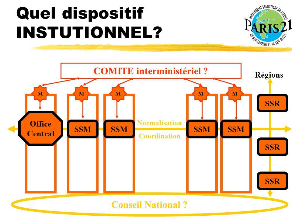 Atelier PARIS21 Dakar 21-23 janvier 2003 Quel dispositif INSTUTIONNEL? Conseil National ? Office Central SSM SSR SSM COMITE interministériel ? Normali
