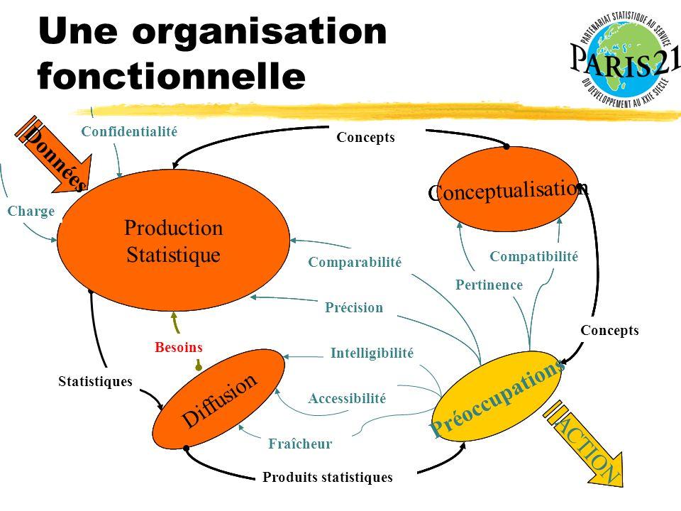 Atelier PARIS21 Dakar 21-23 janvier 2003 Production Statistique Conceptualisation Diffusion Préoccupations ACTION Besoins Produits statistiques Statis