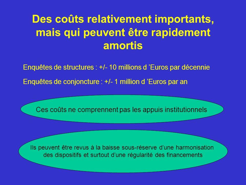 Des coûts relativement importants, mais qui peuvent être rapidement amortis Enquêtes de structures : +/- 10 millions d Euros par décennie Enquêtes de conjoncture : +/- 1 million d Euros par an Ces coûts ne comprennent pas les appuis institutionnels Ils peuvent être revus à la baisse sous-réserve dune harmonisation des dispositifs et surtout dune régularité des financements