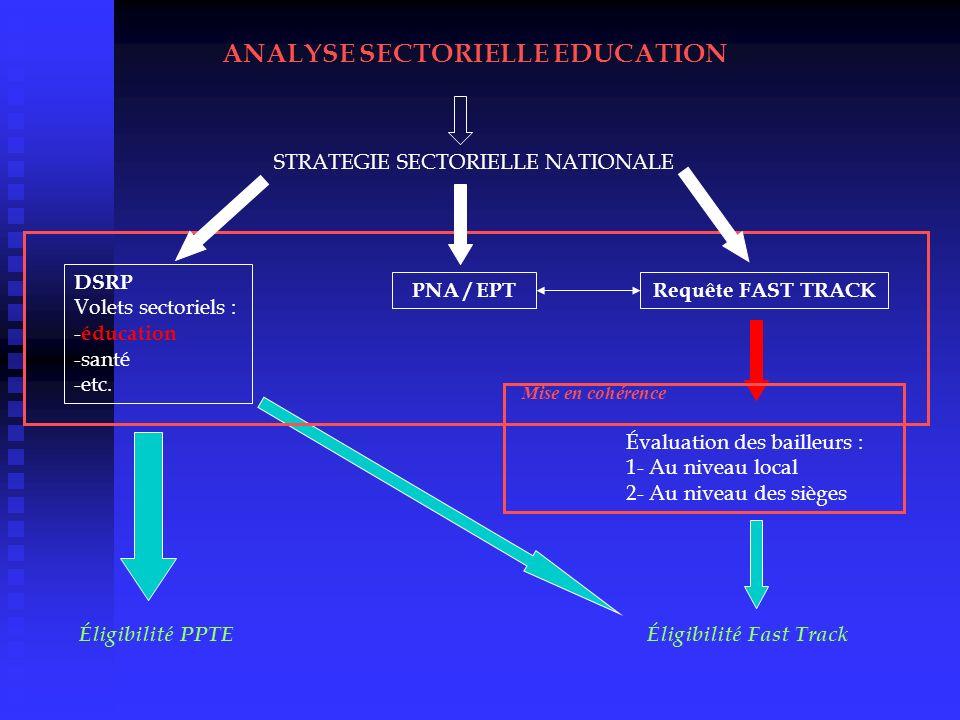 ANALYSE SECTORIELLE EDUCATION STRATEGIE SECTORIELLE NATIONALE DSRP Volets sectoriels : - éducation -santé -etc. PNA / EPTRequête FAST TRACK Éligibilit
