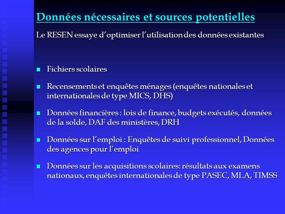 Données nécessaires et sources potentielles Le RESEN essaye doptimiser lutilisation des données existantes Fichiers scolaires Fichiers scolaires Recen